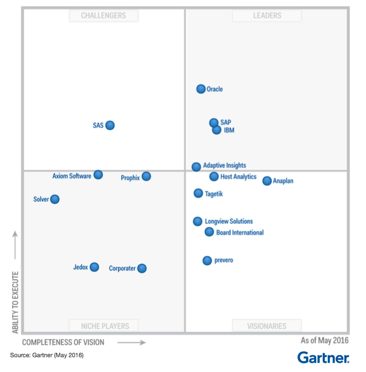 Solver Named to Gartner's 2016 Corporate Performance Management Magic Quadrant